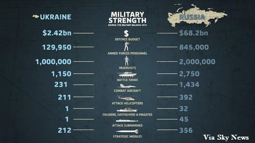Russia at War: Russia Gives Ukrainian Soldiers in Crimea Until 3 AM GMT to Surrender or Face Assault