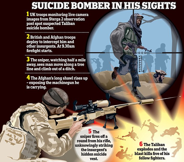 A British sniper killed 6 Taliban fighters with a single bullet
