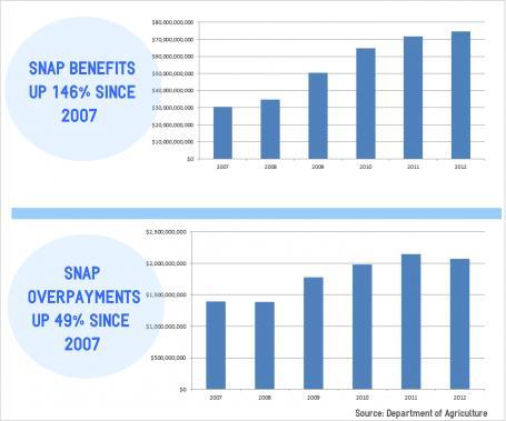 National Food Stamp Program SNAP Overpaid $2 BILLION in Benefits