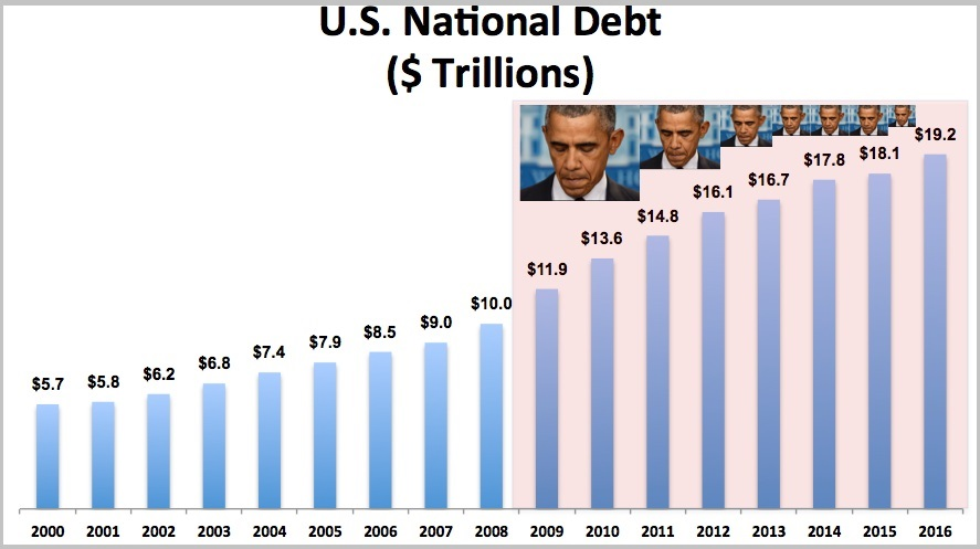 national-debt-under-obama