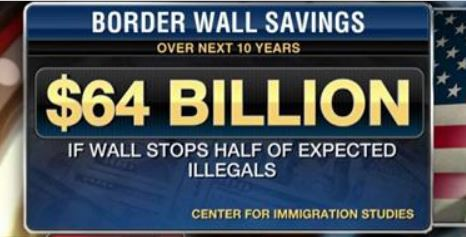Trump's Border Wall Could SAVE Americans Nearly $64 BILLION Over 10 Years (Video)