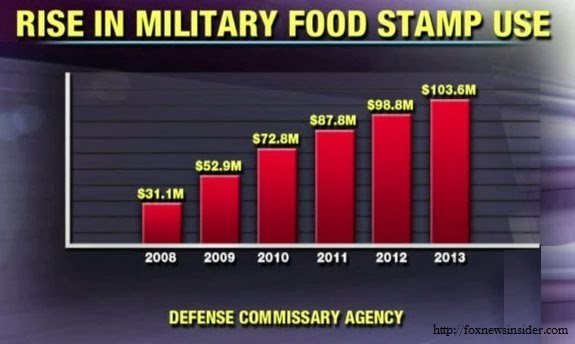 No Surprise Military Families on Food Stamps Has Nearly Doubled Since Obama Took Office…