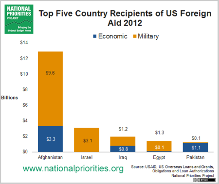 top_5_country_recipients_of_us_foreign_aid_2012