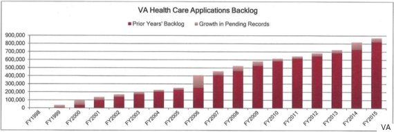 Leaked Document Reveals Obama Admin. Allowed 238,000 Veterans To Die While Waiting For Health Care