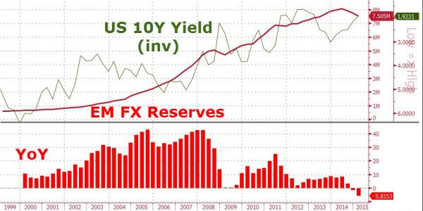 It's Official: China Confirms It Has Begun Liquidating Treasuries, Warns Washington