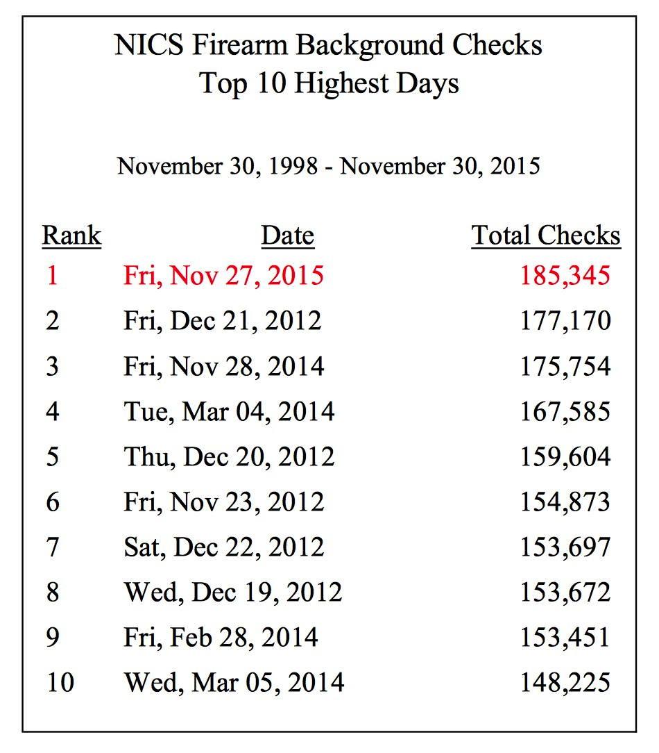 nics_10_highest_2015