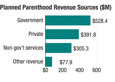 planned-parenthood-revenue-sources-m-_chartbuilder-1-_custom-b6dba5df80b521af480827cb19fc58468d7ec747-s400-c85