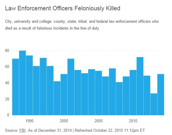 'Deafening Silence:' Obama, 2016 Dems 'No Comment' On Recent Police Deaths