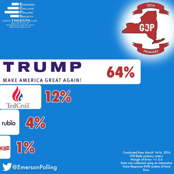 Poll: Donald Trump Hits 65 Percent In New York, More Than 50 Percent Ahead Of Ted Cruz (Video)