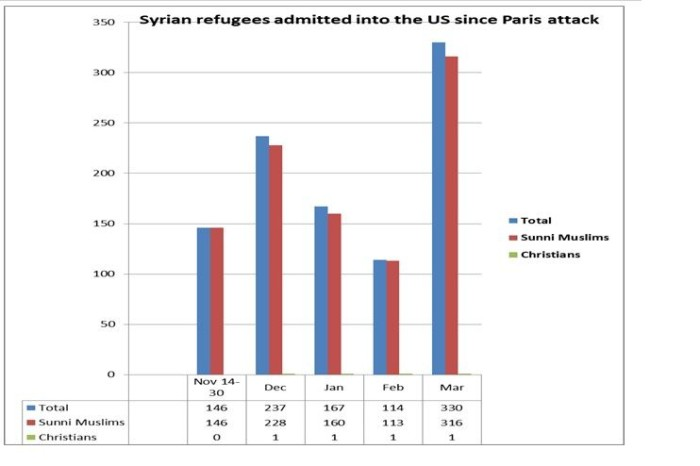 Syrian Refugees Admitted To US Since Paris Attack: 1,070 Muslims; 4 Christians