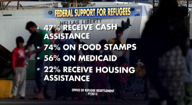 SHOCKING Report Reveals How Much Taxpayers Spend Per Refugee (Video)