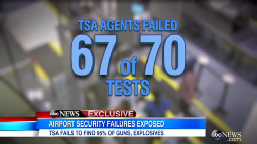 TSA Fails Most Tests In Latest Undercover Operation At US Airports (Video)